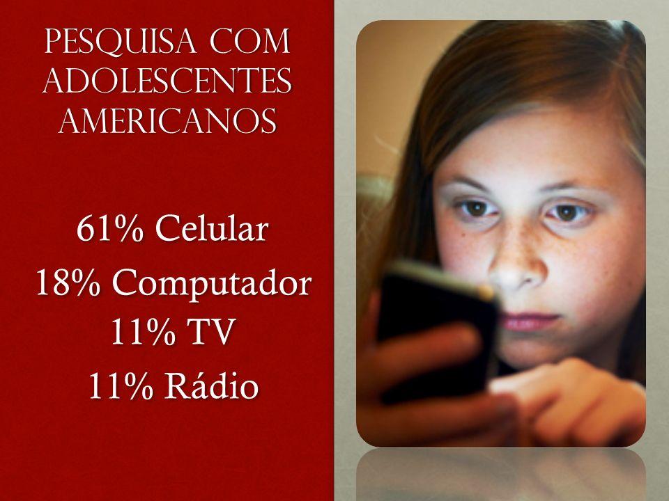 PESQUISA COM ADOLESCENTES AMERICANOS 61% Celular 18% Computador 11% TV 11% Rádio 61% Celular 18% Computador 11% TV 11% Rádio