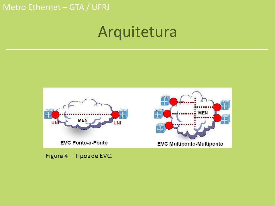 Metro Ethernet – GTA / UFRJ Arquitetura Figura 4 – Tipos de EVC.