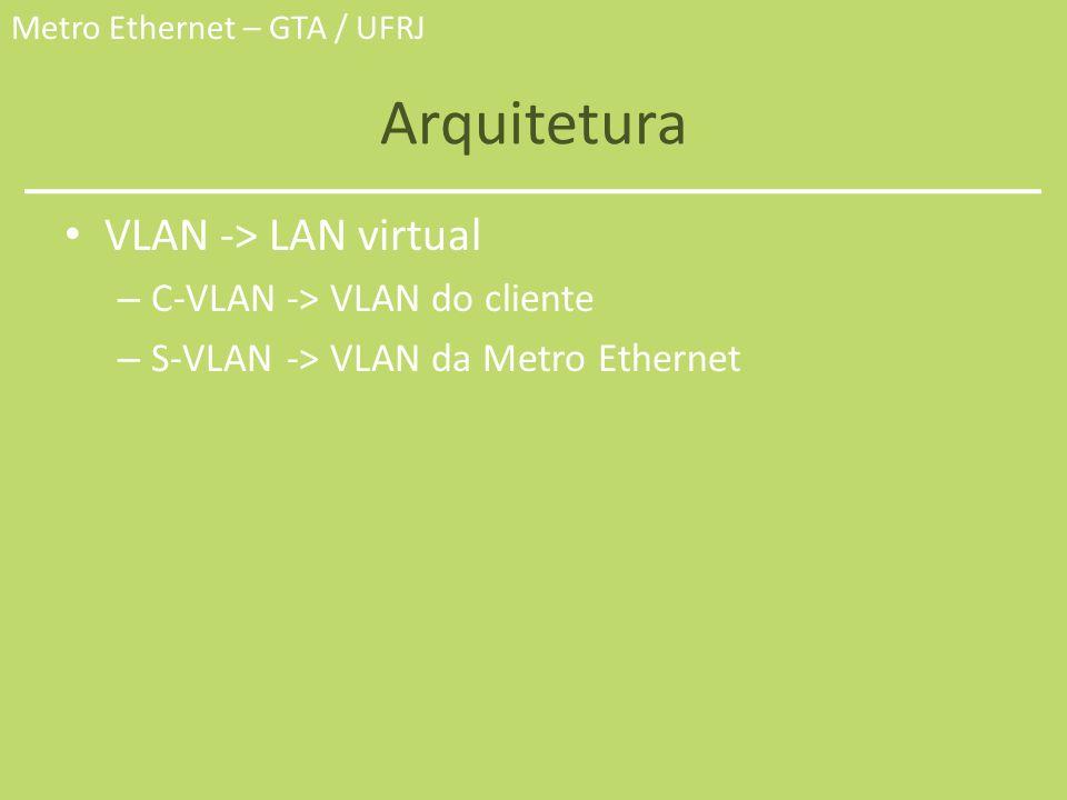 Metro Ethernet – GTA / UFRJ Arquitetura VLAN -> LAN virtual – C-VLAN -> VLAN do cliente – S-VLAN -> VLAN da Metro Ethernet