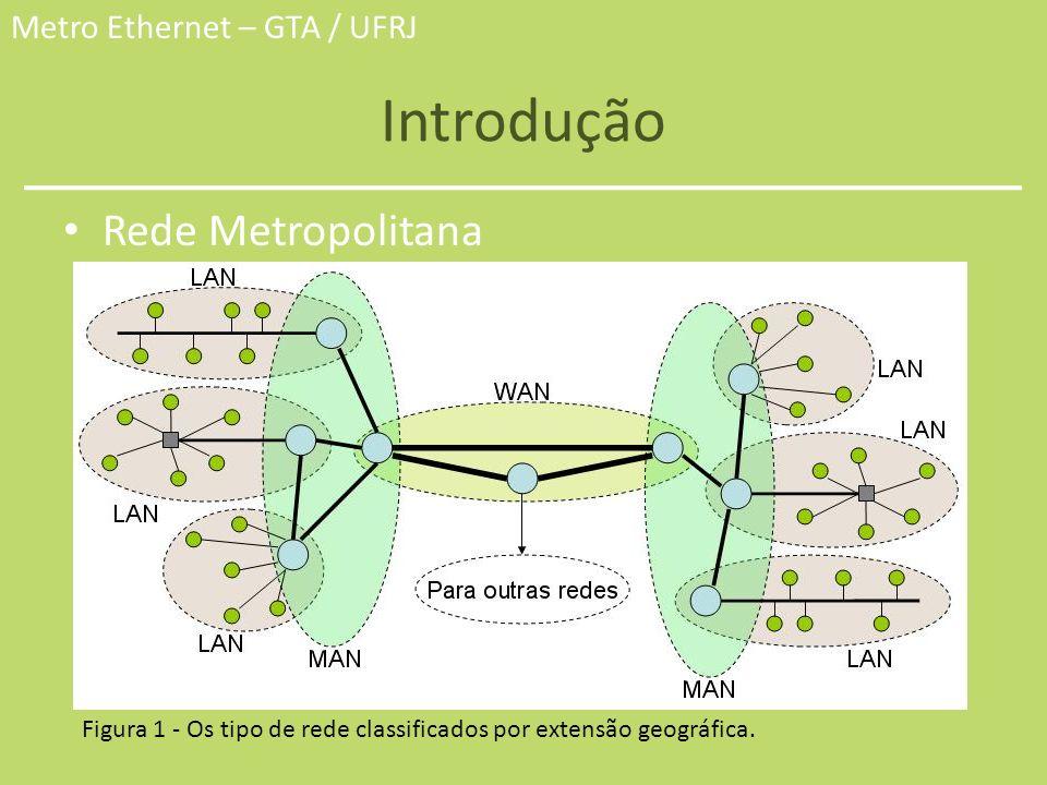 Metro Ethernet – GTA / UFRJ Introdução Rede Metropolitana Figura 1 - Os tipo de rede classificados por extensão geográfica.