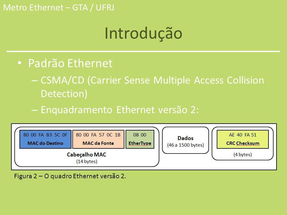 Metro Ethernet – GTA / UFRJ Introdução Padrão Ethernet – CSMA/CD (Carrier Sense Multiple Access Collision Detection) – Enquadramento Ethernet versão 2
