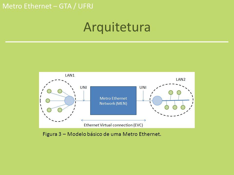 Metro Ethernet – GTA / UFRJ Arquitetura Figura 3 – Modelo básico de uma Metro Ethernet.