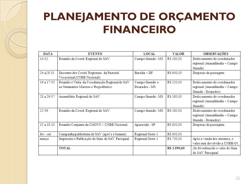 PLANEJAMENTO DE ORÇAMENTO FINANCEIRO DATAEVENTOLOCALVALOROBSERVAÇÕES 14/02Reunião da Coord. Regional do SAV.Campo Grande - MSR$ 180,00 Deslocamento do