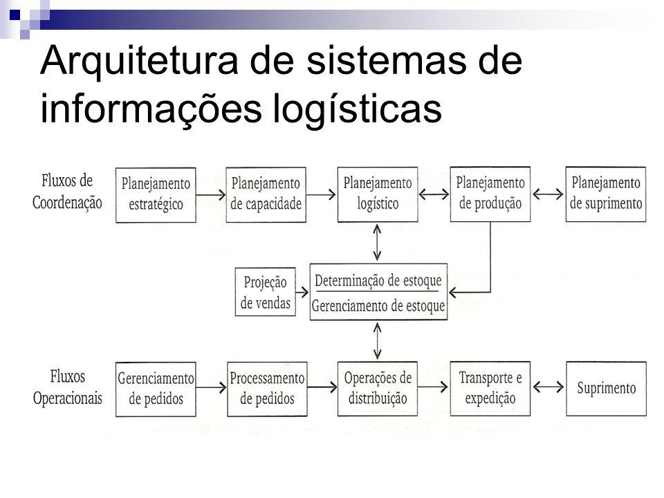 Arquitetura de sistemas de informações logísticas