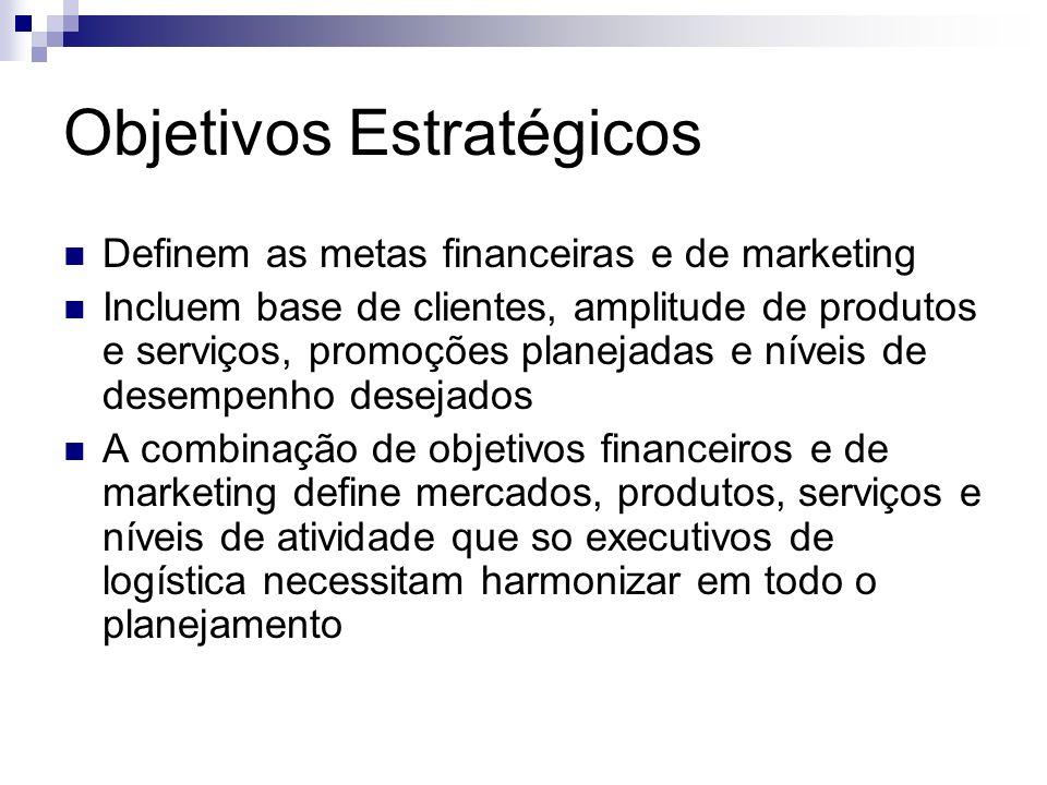 Objetivos Estratégicos Definem as metas financeiras e de marketing Incluem base de clientes, amplitude de produtos e serviços, promoções planejadas e