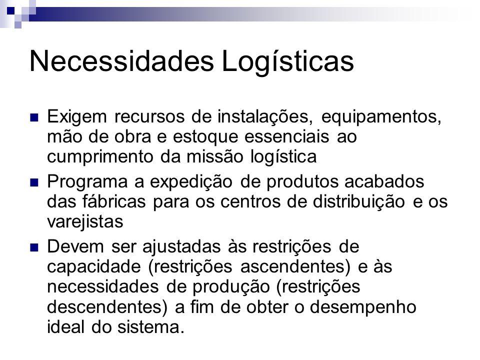 Necessidades Logísticas Exigem recursos de instalações, equipamentos, mão de obra e estoque essenciais ao cumprimento da missão logística Programa a e