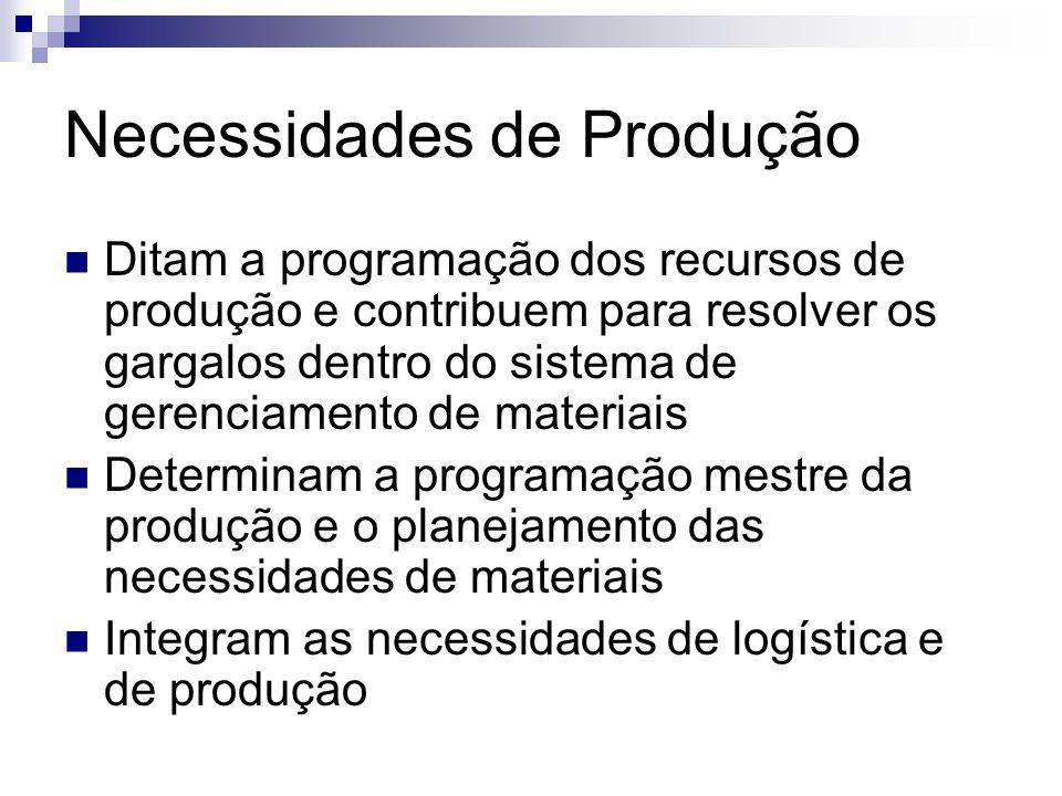 Necessidades de Produção Ditam a programação dos recursos de produção e contribuem para resolver os gargalos dentro do sistema de gerenciamento de mat