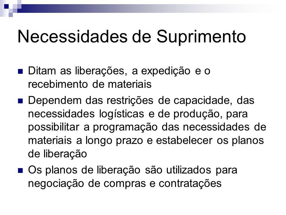 Necessidades de Suprimento Ditam as liberações, a expedição e o recebimento de materiais Dependem das restrições de capacidade, das necessidades logís