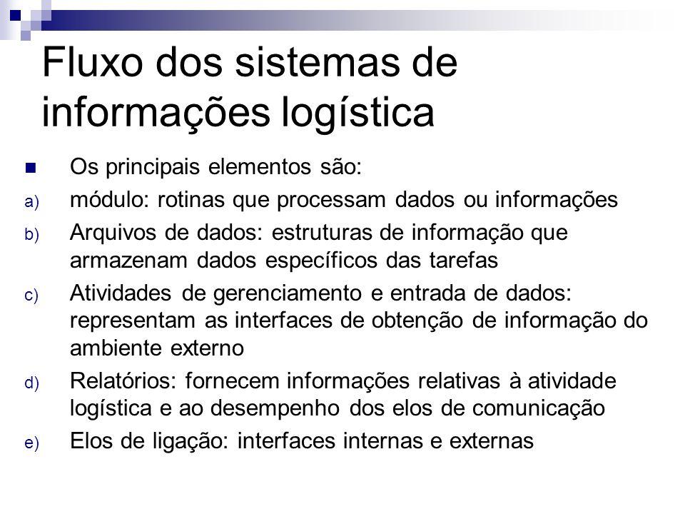 Fluxo dos sistemas de informações logística Os principais elementos são: a) módulo: rotinas que processam dados ou informações b) Arquivos de dados: e