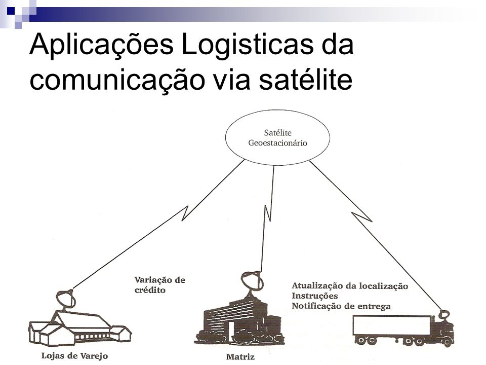 Aplicações Logisticas da comunicação via satélite