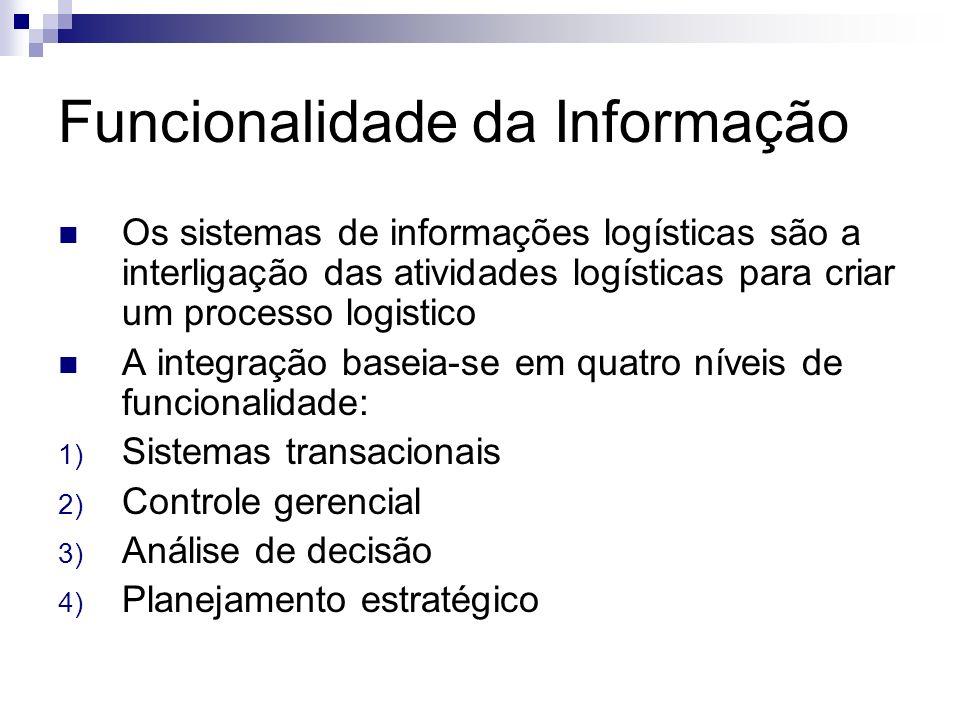 Funcionalidade da Informação Os sistemas de informações logísticas são a interligação das atividades logísticas para criar um processo logistico A int