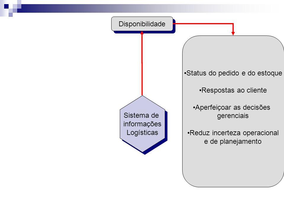 Disponibilidade Status do pedido e do estoque Respostas ao cliente Aperfeiçoar as decisões gerenciais Reduz incerteza operacional e de planejamento Si