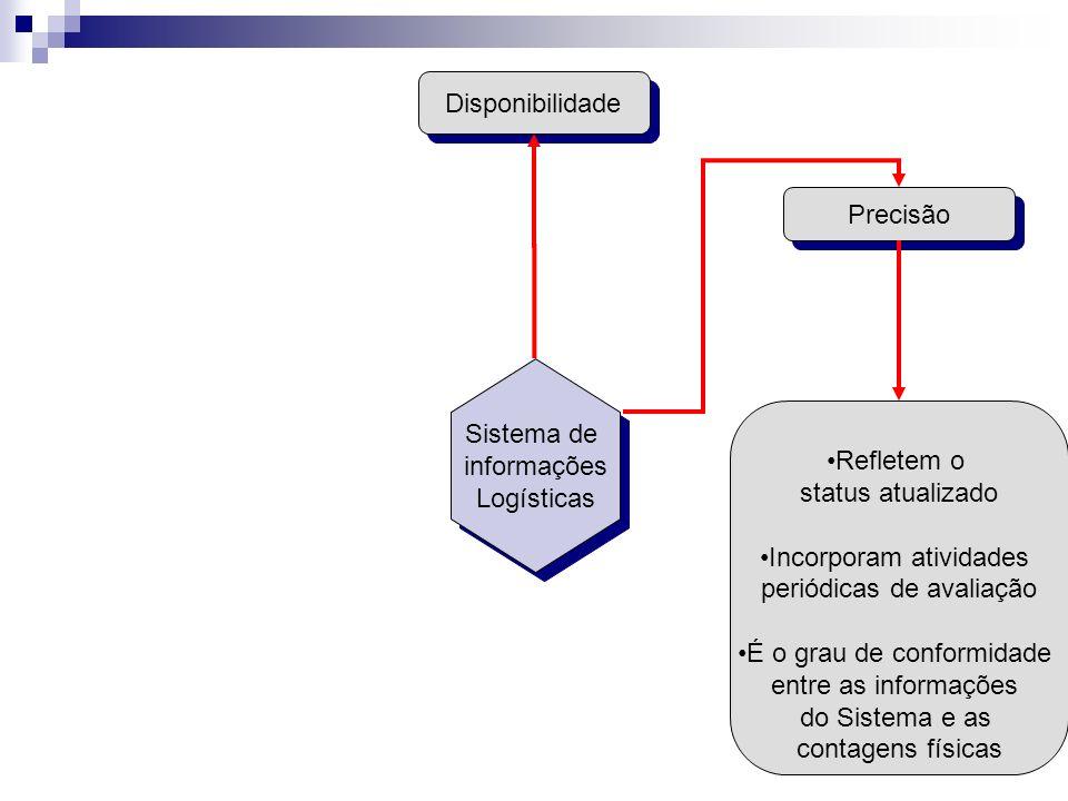 Precisão Disponibilidade Refletem o status atualizado Incorporam atividades periódicas de avaliação É o grau de conformidade entre as informações do S