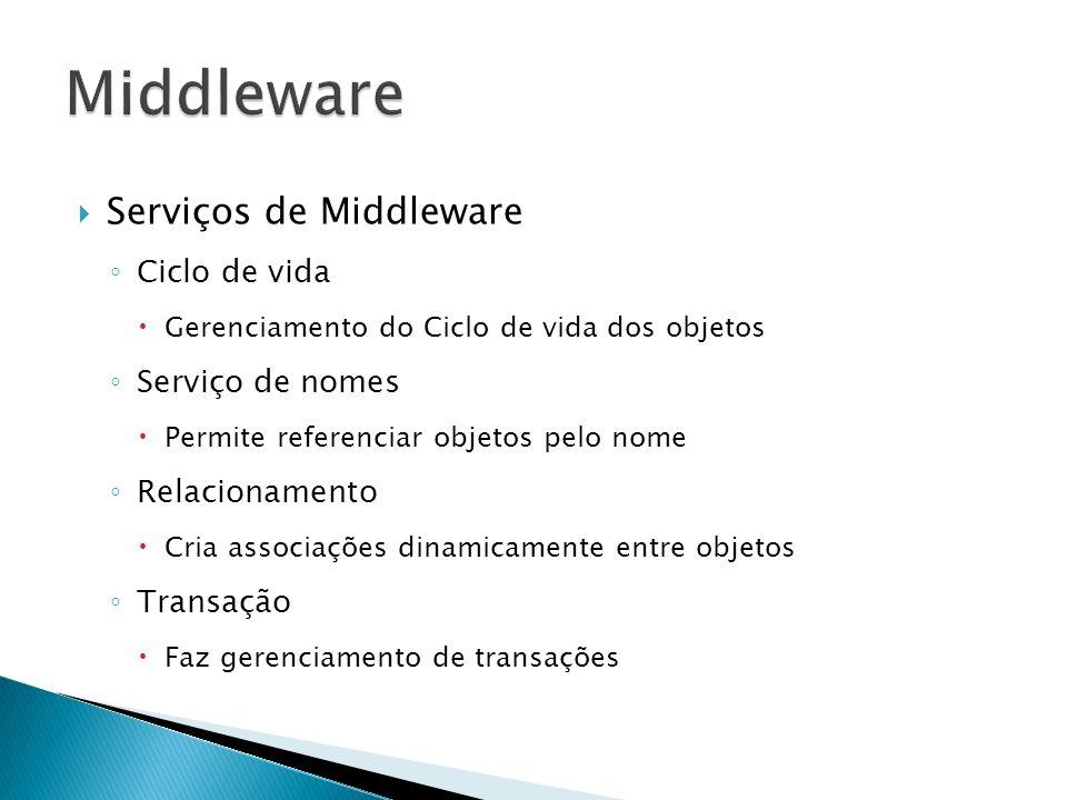 Serviços de Middleware Ciclo de vida Gerenciamento do Ciclo de vida dos objetos Serviço de nomes Permite referenciar objetos pelo nome Relacionamento