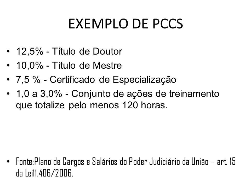 EXEMPLO DE PCCS 12,5% - Título de Doutor 10,0% - Título de Mestre 7,5 % - Certificado de Especialização 1,0 a 3,0% - Conjunto de ações de treinamento que totalize pelo menos 120 horas.