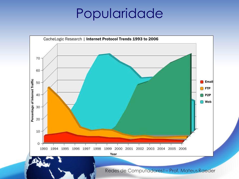 Redes de Computadores I – Prof. Mateus Raeder Popularidade