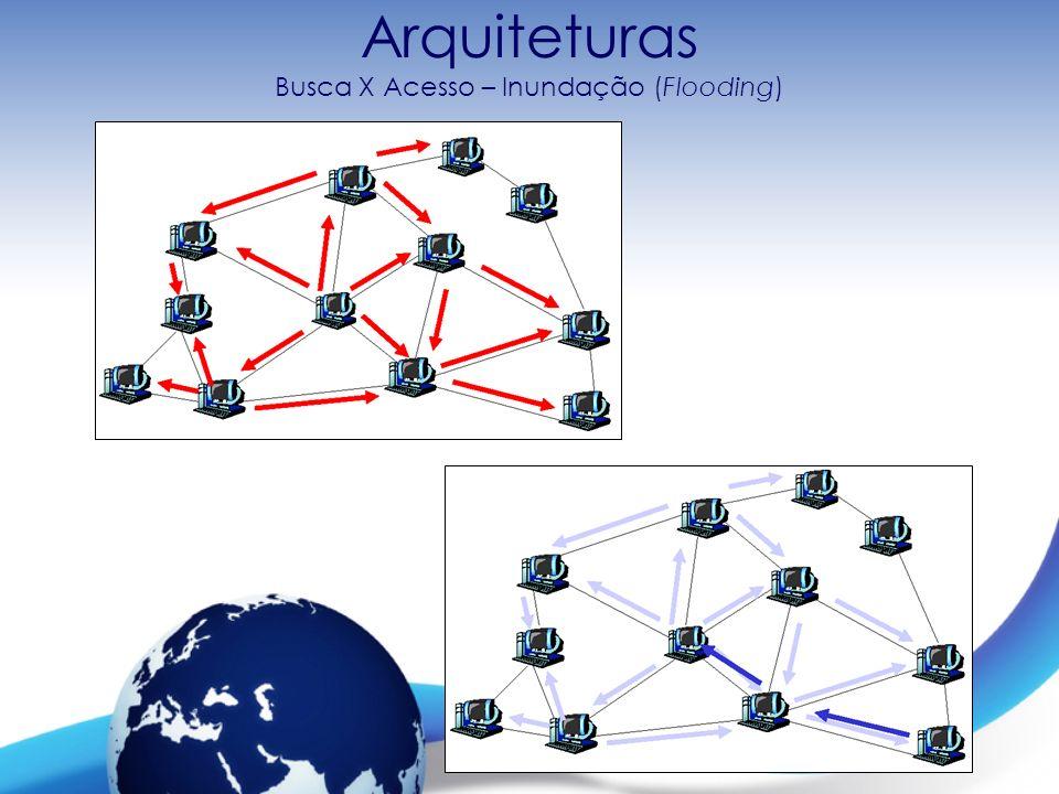 Redes de Computadores I – Prof. Mateus Raeder Arquiteturas Busca X Acesso – Inundação (Flooding)