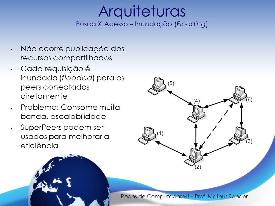 Redes de Computadores I – Prof. Mateus Raeder Arquiteturas Busca X Acesso – Inundação (Flooding) Não ocorre publicação dos recursos compartilhados Cad