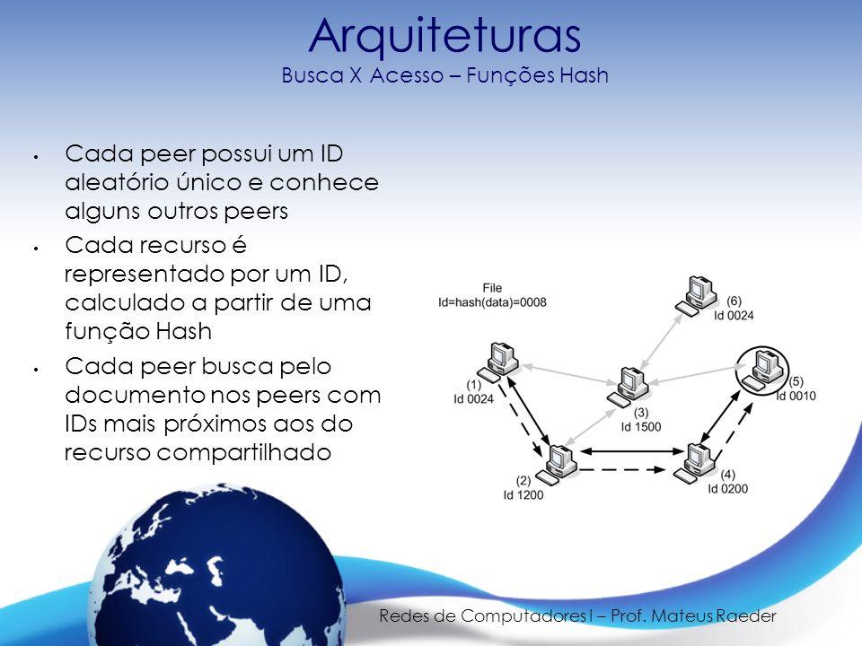 Redes de Computadores I – Prof. Mateus Raeder Arquiteturas Busca X Acesso – Funções Hash Cada peer possui um ID aleatório único e conhece alguns outro