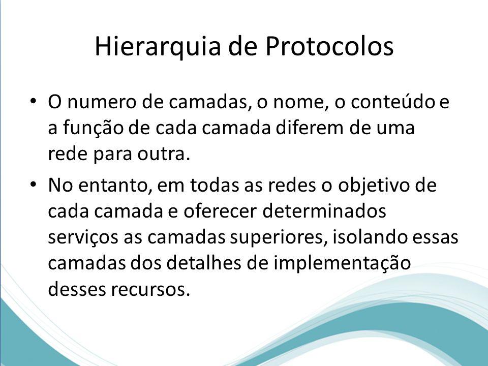 Hierarquia de Protocolos A camada n de uma máquina se comunica com a camada n de outra.