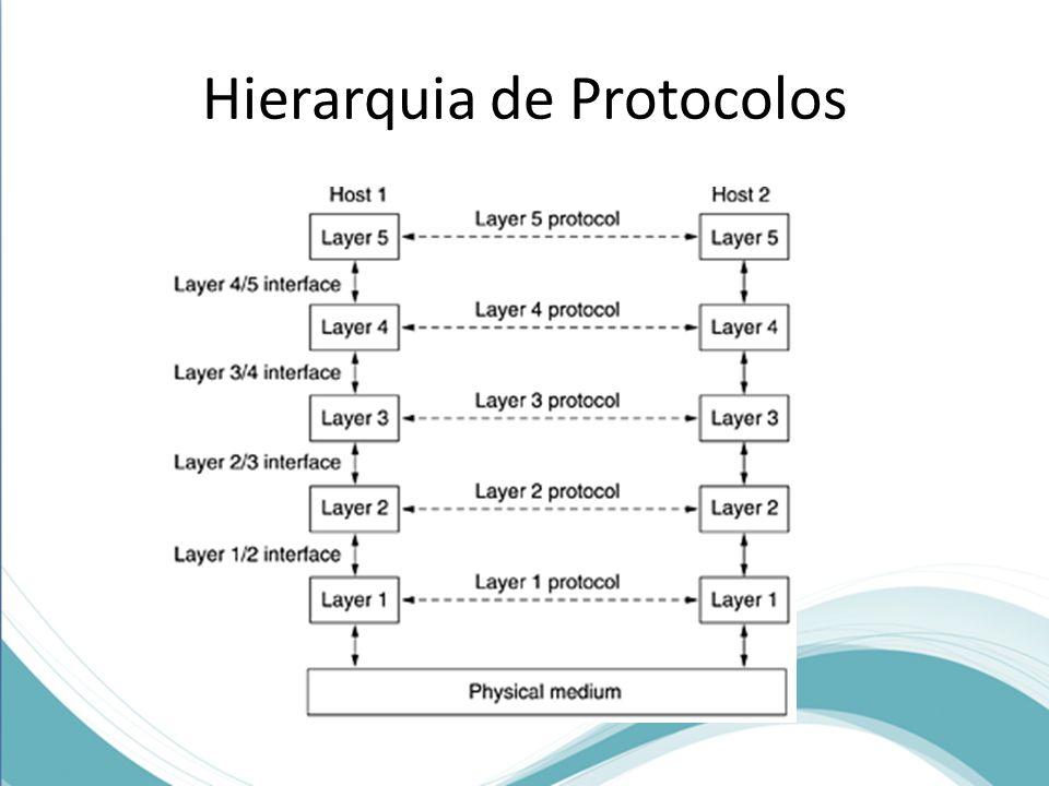 Hierarquia de Protocolos