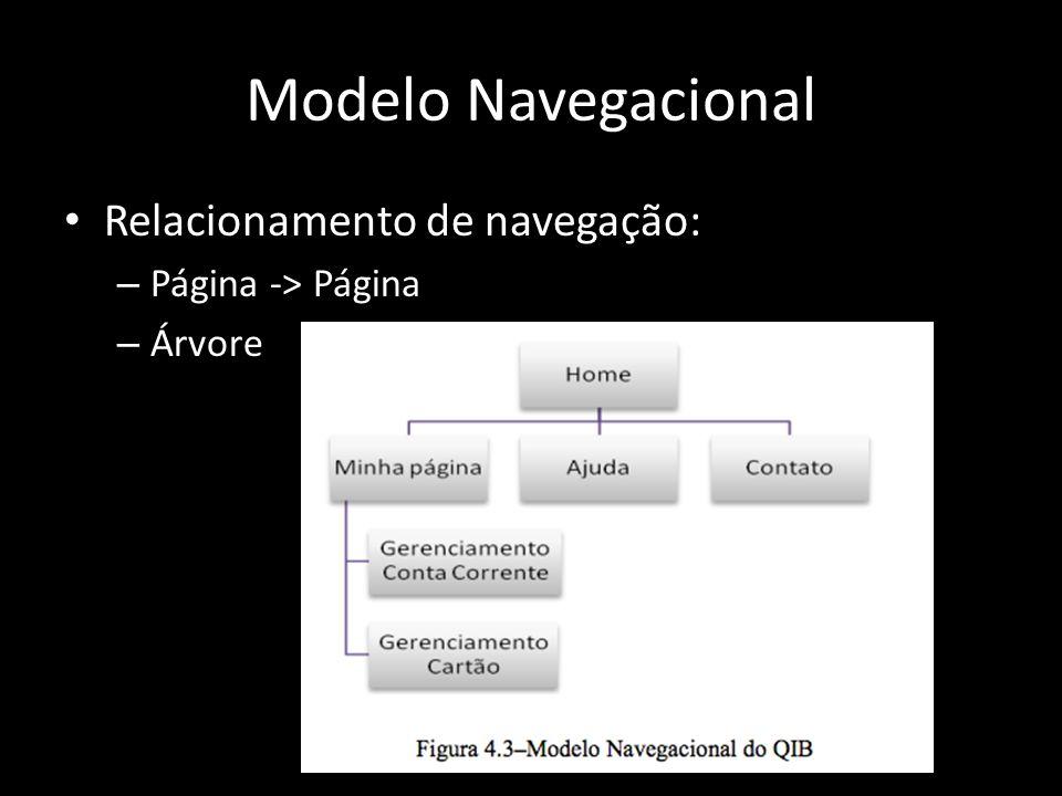 Modelo Navegacional Relacionamento de navegação: – Página -> Página – Árvore