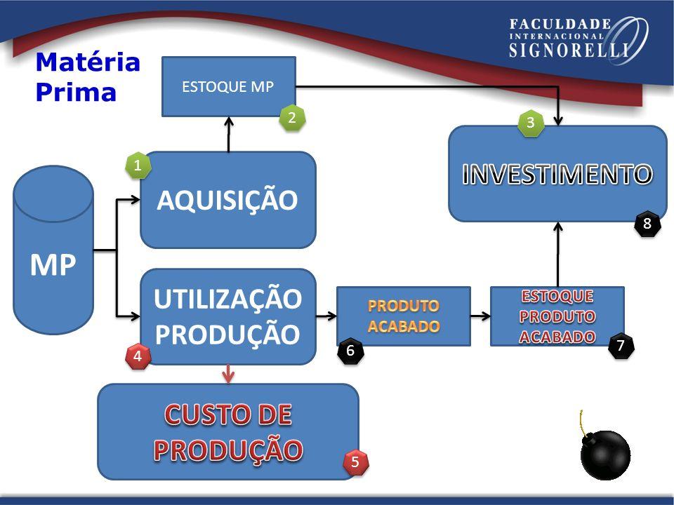 MP AQUISIÇÃO ESTOQUE MP UTILIZAÇÃO PRODUÇÃO Matéria Prima 1 1 2 2 3 3 4 4 5 5 6 6 7 7 8 8