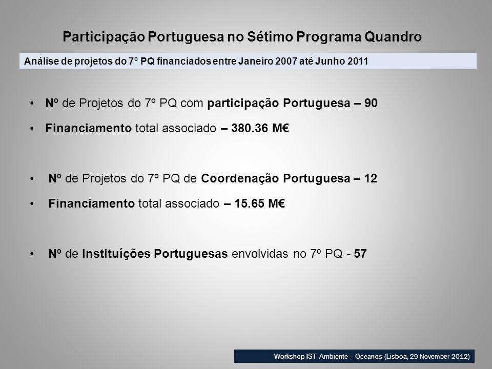 Análise de projetos do 7º PQ financiados entre Janeiro 2007 até Junho 2011 Participação Portuguesa no Sétimo Programa Quandro Workshop IST Ambiente – Oceanos (Lisboa, 29 November 2012) Nº de Projetos do 7º PQ com participação Portuguesa – 90 Financiamento total associado – 380.36 M Nº de Projetos do 7º PQ de Coordenação Portuguesa – 12 Financiamento total associado – 15.65 M Nº de Instituíções Portuguesas envolvidas no 7º PQ - 57