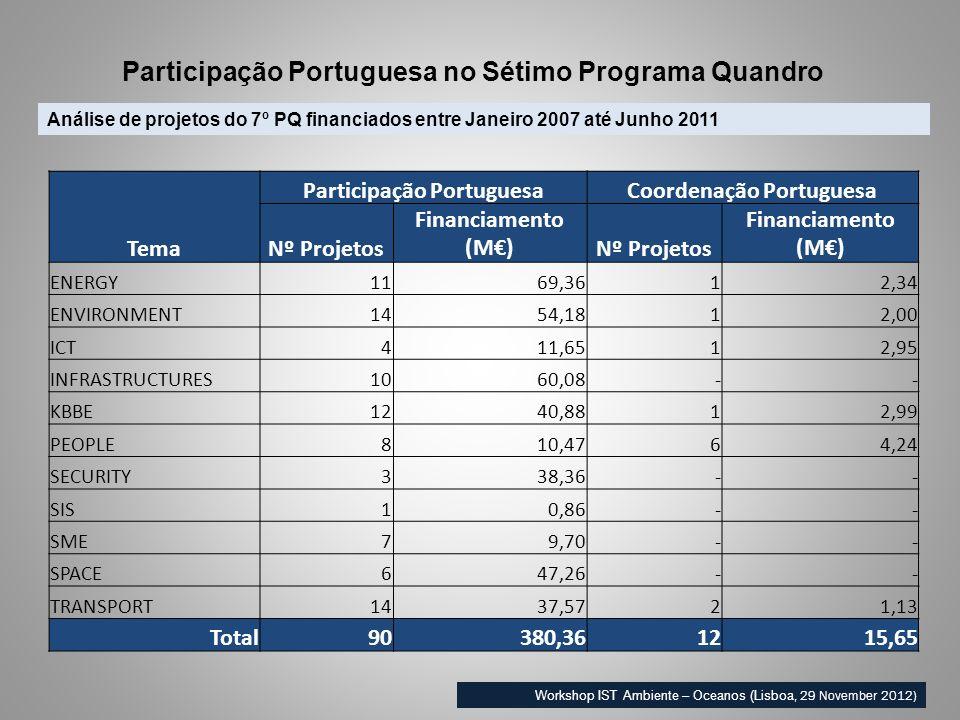Análise de projetos do 7º PQ financiados entre Janeiro 2007 até Junho 2011 Participação Portuguesa no Sétimo Programa Quandro Workshop IST Ambiente – Oceanos (Lisboa, 29 November 2012) Tema Participação PortuguesaCoordenação Portuguesa Nº Projetos Financiamento (M)Nº Projetos Financiamento (M) ENERGY1169,3612,34 ENVIRONMENT1454,1812,00 ICT411,6512,95 INFRASTRUCTURES1060,08-- KBBE1240,8812,99 PEOPLE810,4764,24 SECURITY338,36-- SIS10,86-- SME79,70-- SPACE647,26-- TRANSPORT1437,5721,13 Total90380,361215,65