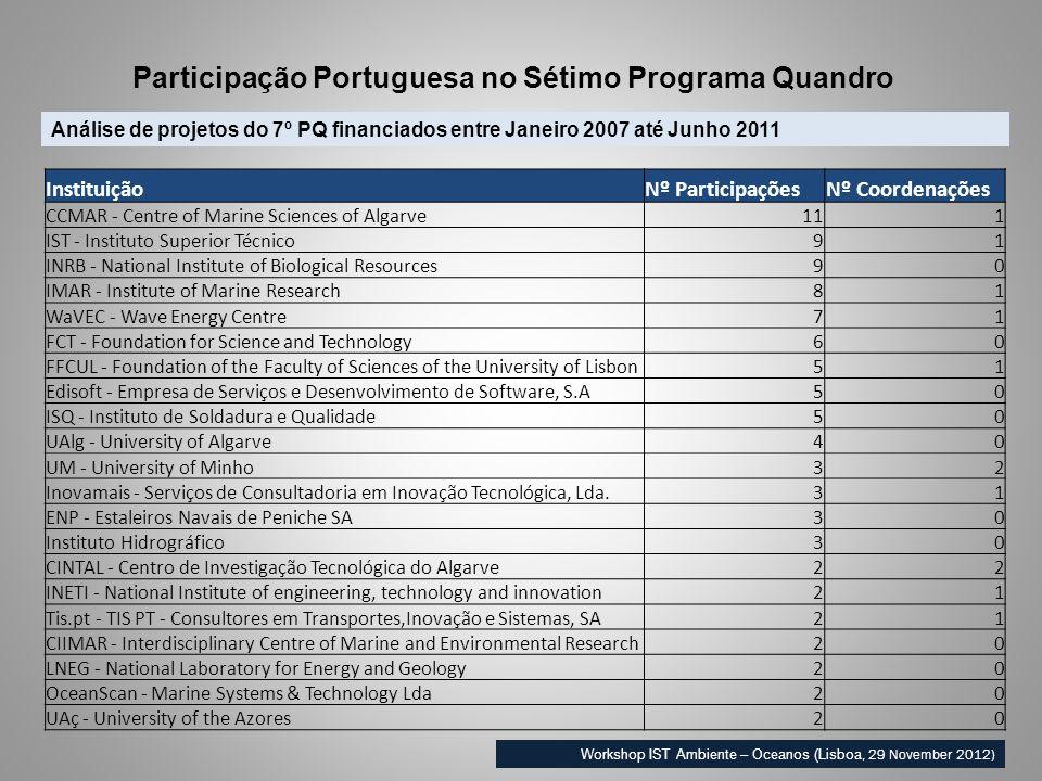 Análise de projetos do 7º PQ financiados entre Janeiro 2007 até Junho 2011 Participação Portuguesa no Sétimo Programa Quandro Workshop IST Ambiente –