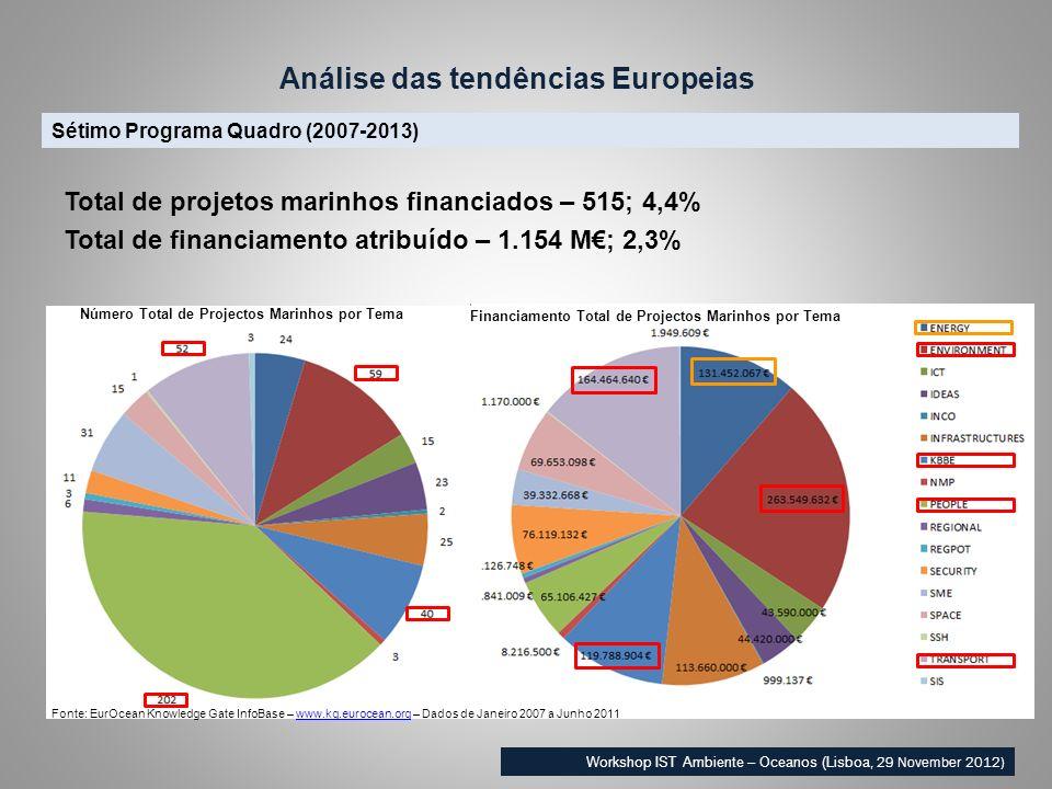 Sétimo Programa Quadro (2007-2013) Análise das tendências Europeias Workshop IST Ambiente – Oceanos (Lisboa, 29 November 2012) Total de projetos marin