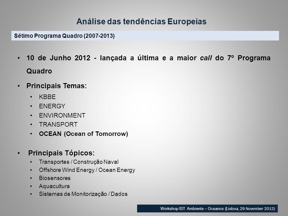 Sétimo Programa Quadro (2007-2013) Workshop IST Ambiente – Oceanos (Lisboa, 29 November 2012) 10 de Junho 2012 - lançada a última e a maior call do 7º Programa Quadro Principais Temas: KBBE ENERGY ENVIRONMENT TRANSPORT OCEAN (Ocean of Tomorrow) Principais Tópicos: Transportes / Construção Naval Offshore Wind Energy / Ocean Energy Biosensores Aquacultura Sistemas de Monitorização / Dados Análise das tendências Europeias