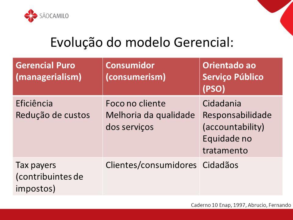 Evolução do modelo Gerencial: Gerencial Puro (managerialism) Consumidor (consumerism) Orientado ao Serviço Público (PSO) Eficiência Redução de custos