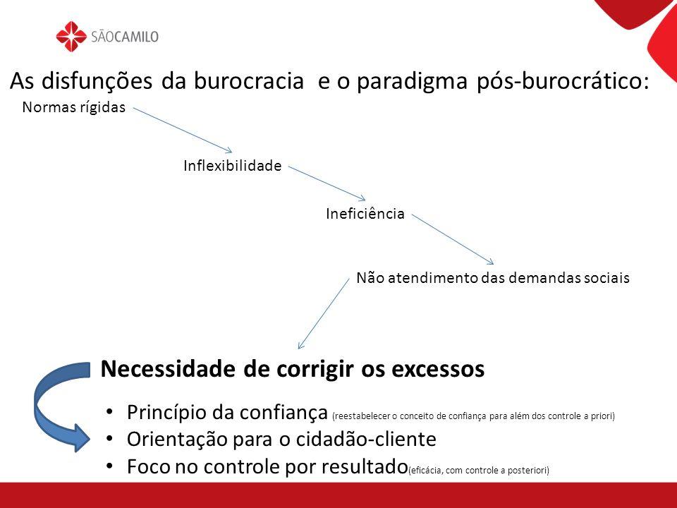 As disfunções da burocracia e o paradigma pós-burocrático: Normas rígidas Inflexibilidade Ineficiência Não atendimento das demandas sociais Necessidad