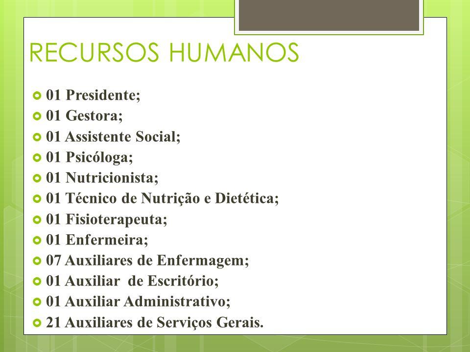 RECURSOS HUMANOS 01 Presidente; 01 Gestora; 01 Assistente Social; 01 Psicóloga; 01 Nutricionista; 01 Técnico de Nutrição e Dietética; 01 Fisioterapeut