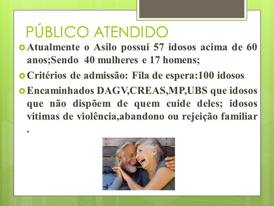 PÚBLICO ATENDIDO Atualmente o Asilo possui 57 idosos acima de 60 anos;Sendo 40 mulheres e 17 homens; Critérios de admissão: Fila de espera:100 idosos