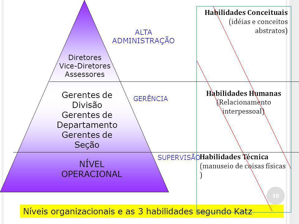 18 Diretores Vice-Diretores Assessores Gerentes de Divisão Gerentes de Departamento Gerentes de Seção NÍVEL OPERACIONAL ALTA ADMINISTRAÇÃO GERÊNCIA Níveis organizacionais e as 3 habilidades segundo Katz SUPERVISÃO Habilidades Conceituais (idéias e conceitos abstratos) Habilidades Humanas (Relacionamento interpessoal) Habilidades Técnica (manuseio de coisas físicas )
