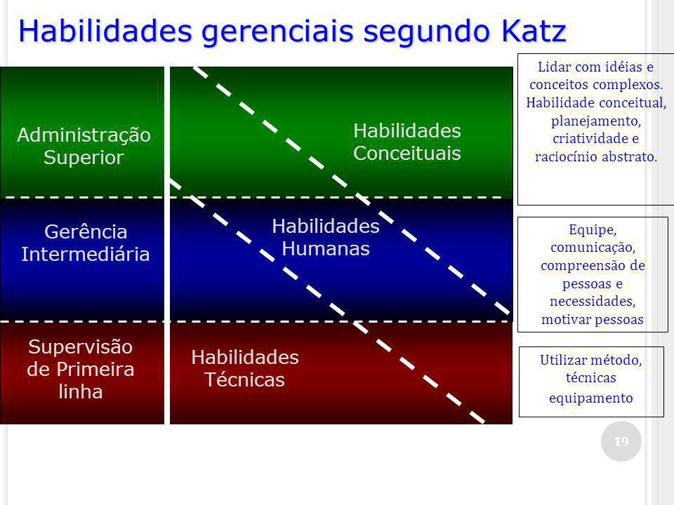 19 Habilidades gerenciais segundo Katz Administração Superior Gerência Intermediária Supervisão de Primeira linha Habilidades Conceituais Habilidades Humanas Habilidades Técnicas Lidar com idéias e conceitos complexos.