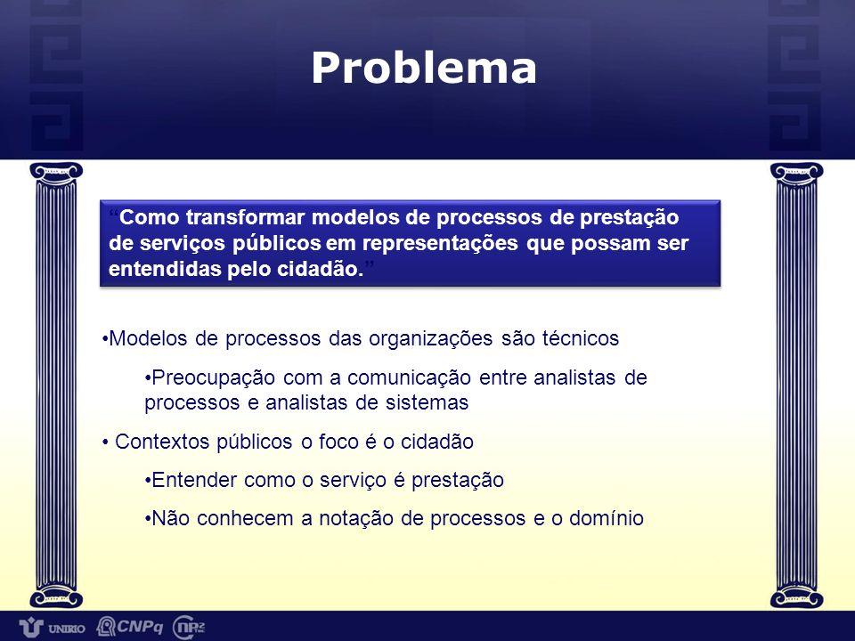 Enfoque de Solução Foco: processos de prestação de serviços Instrumento: modelos de processos previamente elaborados pela organização com objetivo da gestão de processos.