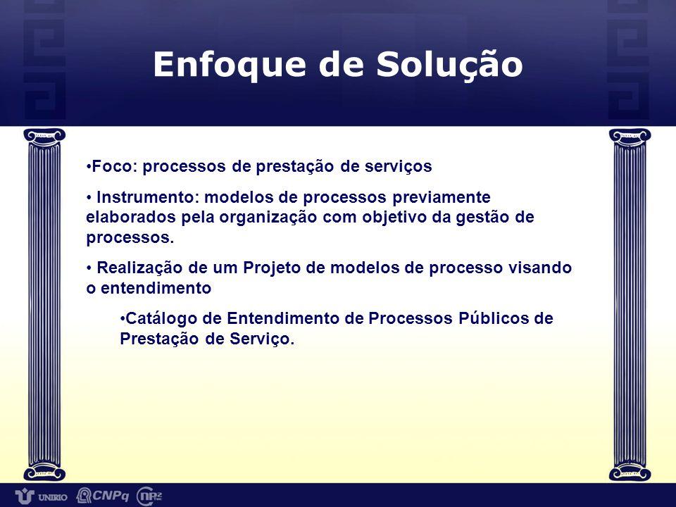 Projeto de Entendimento de Processos Públicos Catálogo de entendimento de processos públicos de prestação de serviços