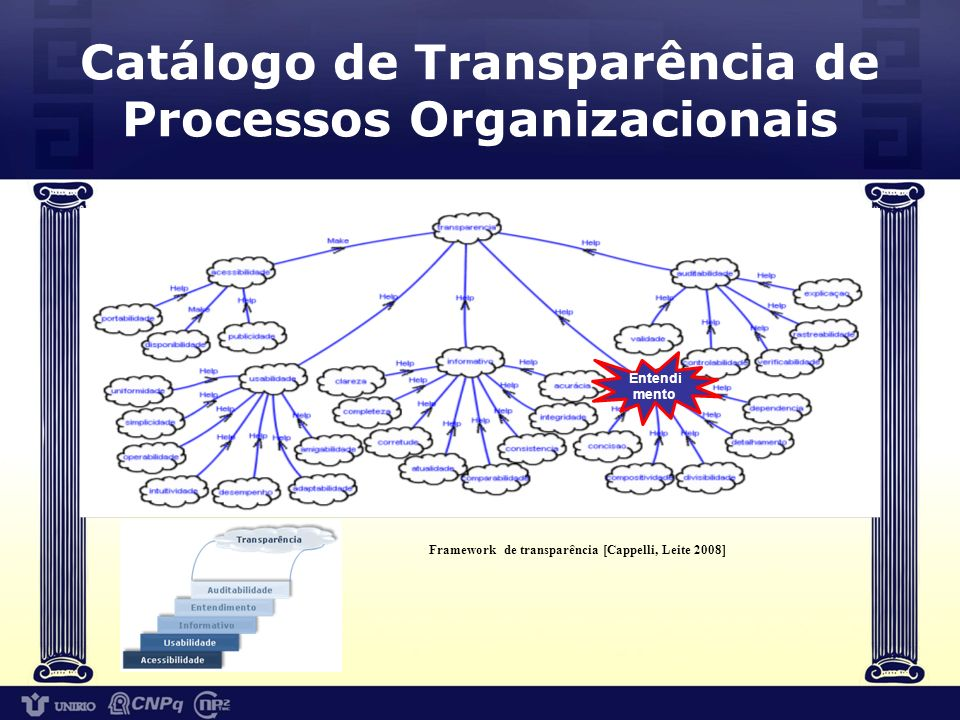 Catálogo de características de entendimento para processos de prestação de serviço público Especificação do catálogo incluiu : a) identificar as características de transparência relevantes para entendimento de processos públicos; b) analisar as interdependências entre as características;