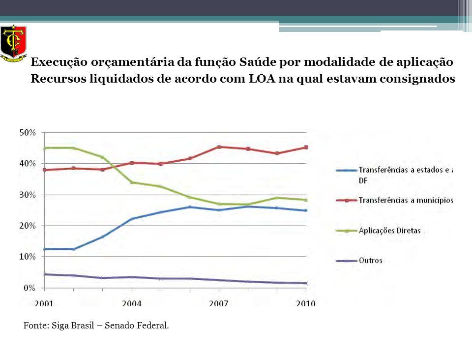 Fonte: Siga Brasil – Senado Federal. Execução orçamentária da função Saúde por modalidade de aplicação Recursos liquidados de acordo com LOA na qual e