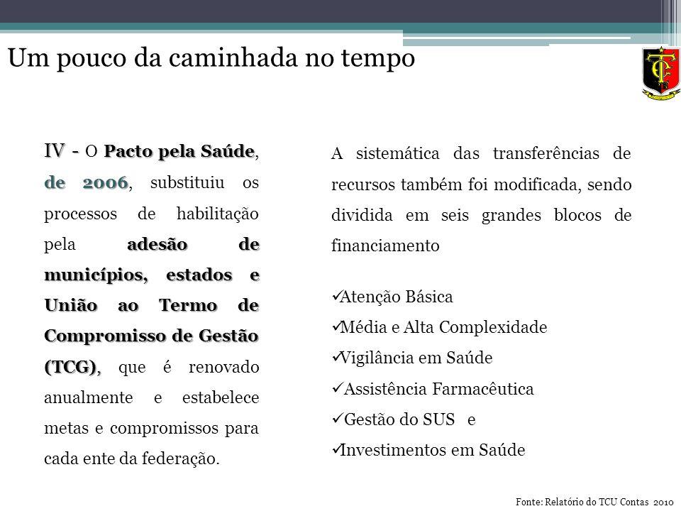 IV - Pacto pela Saúde de 2006 adesão de municípios, estados e União ao Termo de Compromisso de Gestão (TCG), IV - O Pacto pela Saúde, de 2006, substit