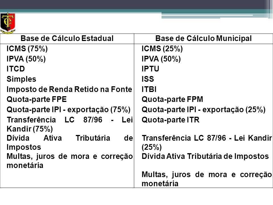 Base de Cálculo EstadualBase de Cálculo Municipal ICMS (75%)ICMS (25%) IPVA (50%) ITCDIPTU SimplesISS Imposto de Renda Retido na FonteITBI Quota-parte