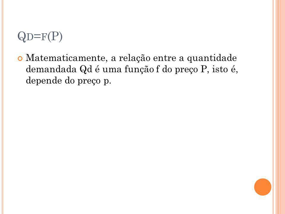 Q D = F (P) Matematicamente, a relação entre a quantidade demandada Qd é uma função f do preço P, isto é, depende do preço p.