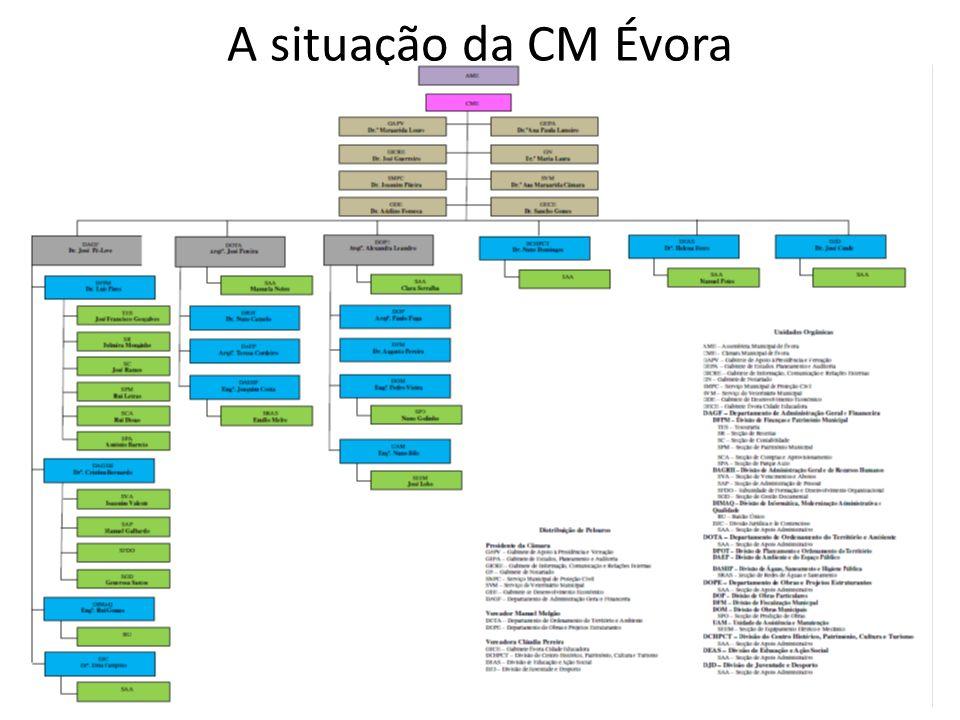 A situação da CM Évora