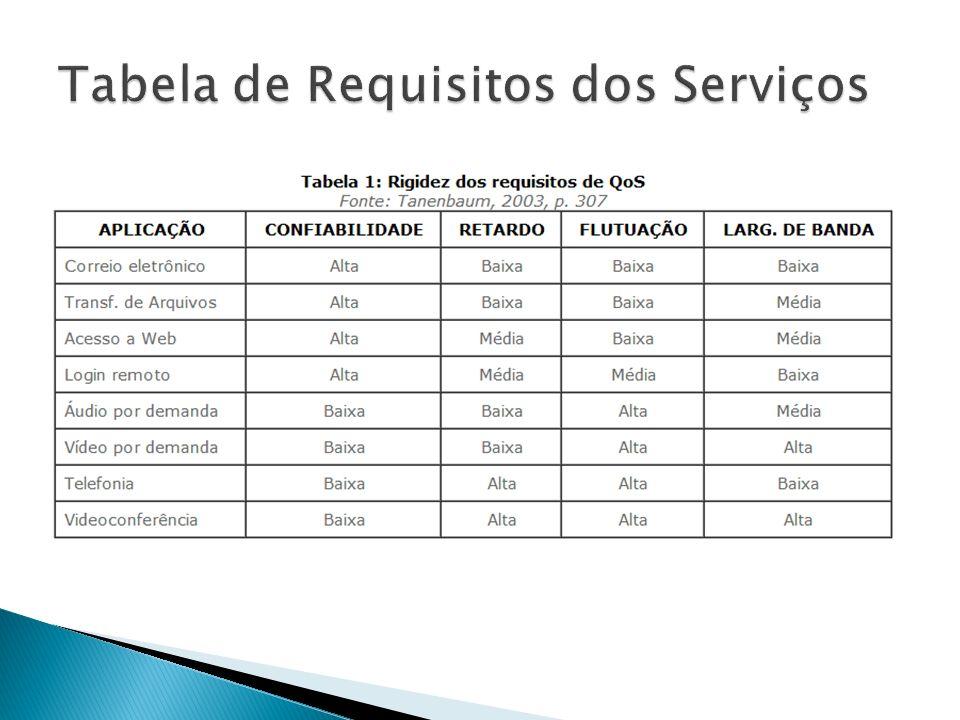 Serviços integrados (Intserv); Serviços diferenciados (Diffserv).