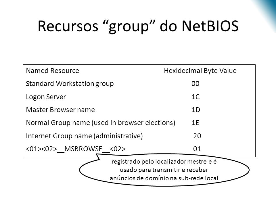 Recursos group do NetBIOS Named Resource Hexidecimal Byte Value Standard Workstation group00 Logon Server 1C Master Browser name 1D Normal Group name