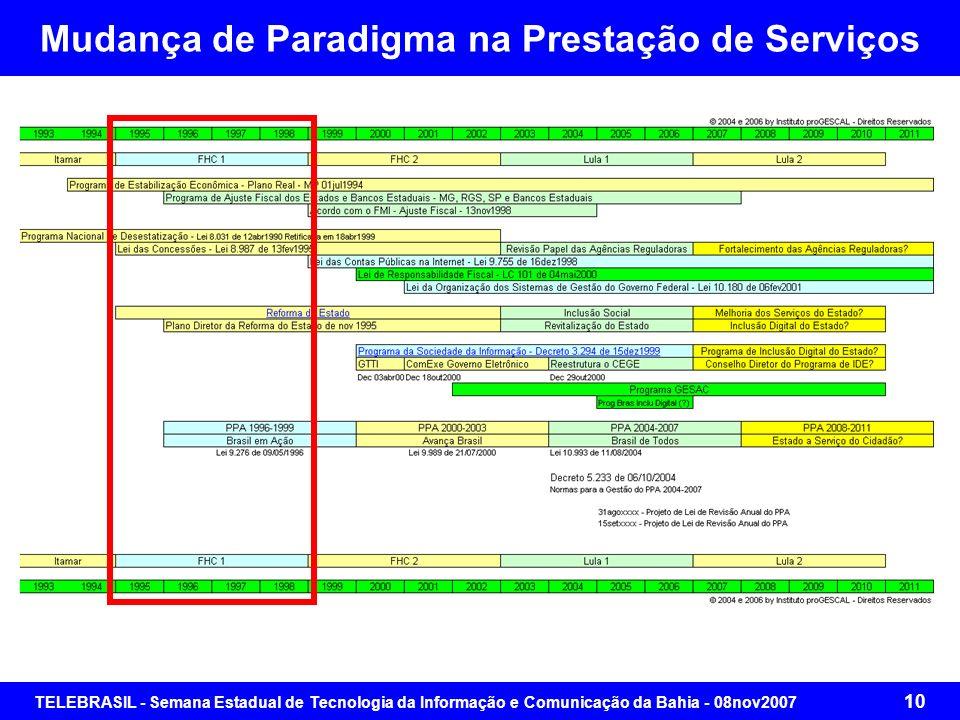 TELEBRASIL - Semana Estadual de Tecnologia da Informação e Comunicação da Bahia - 08nov2007 9 Esgotamento de um Ciclo de Investimento