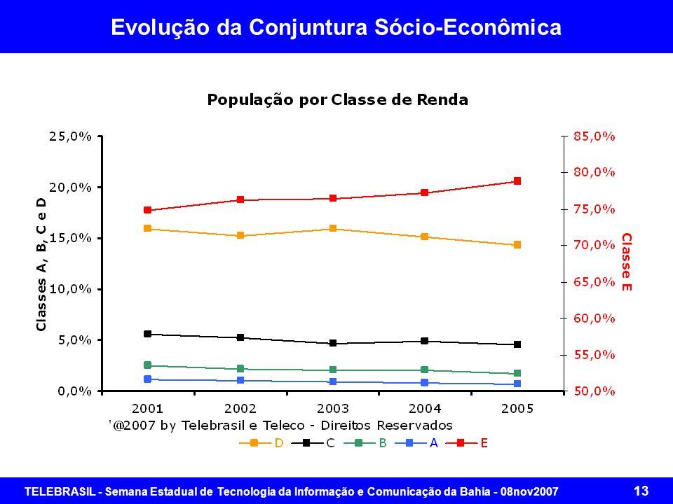 TELEBRASIL - Semana Estadual de Tecnologia da Informação e Comunicação da Bahia - 08nov2007 12 Evolução da Conjuntura Sócio-Econômica